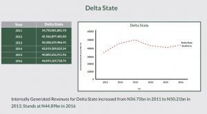 Delta Internally Generated Revenue 2016
